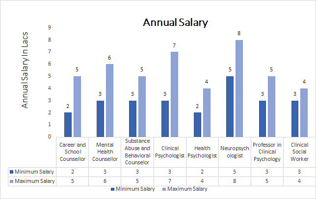 Master of Arts [MA] (Counselling Psychology) annual salary